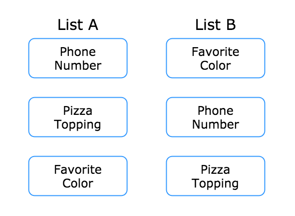 diagram showing custom fields on two lists